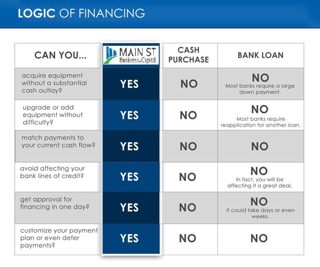 Main St Business Capital Logic Of Financing